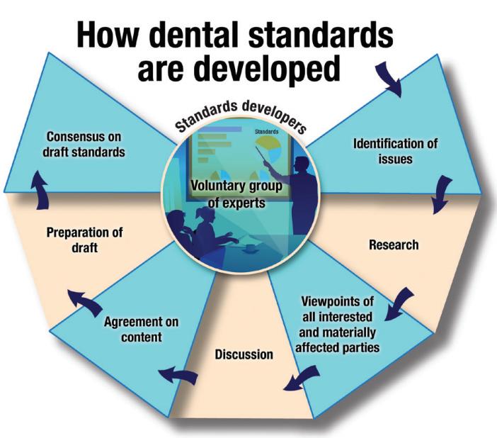 Dental Standards
